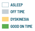 Patient Diary Analysis legend. Categories: Asleep, OFF Time, Dyskinesia, and GOOD ON Time